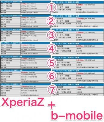 b-mobileのSIMを装着したXperiaZとZenfone2で速度測定